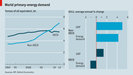 Global Primary Energy Demand