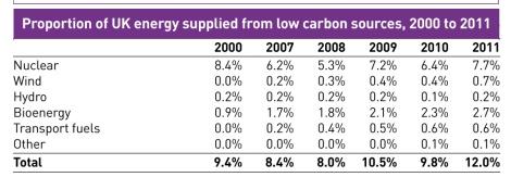 Source: https://www.gov.uk/government/uploads/system/uploads/attachment_data/file/65898/5942-uk-energy-in-brief-2012.pdf