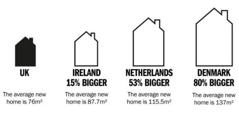Size of UK homes